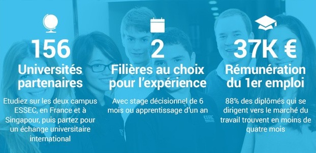 ESSEC Global BBA Admission Parallèle