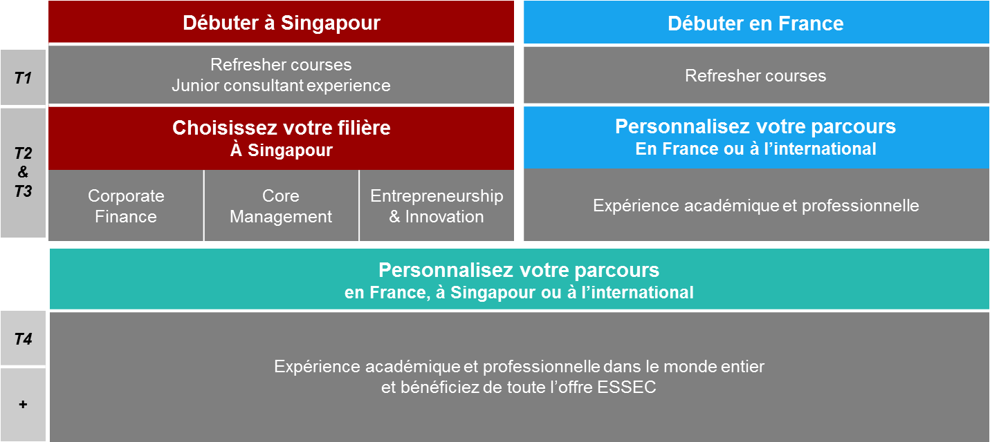 http://www.essec.edu/media/tableau_d%C3%A9buter_%C3%A0_singpour_ou_%C3%A0_cergy2.png